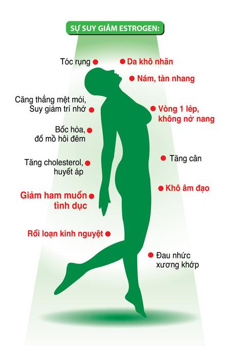 Nguyên nhân hình thành Nám từ trong cơ thể